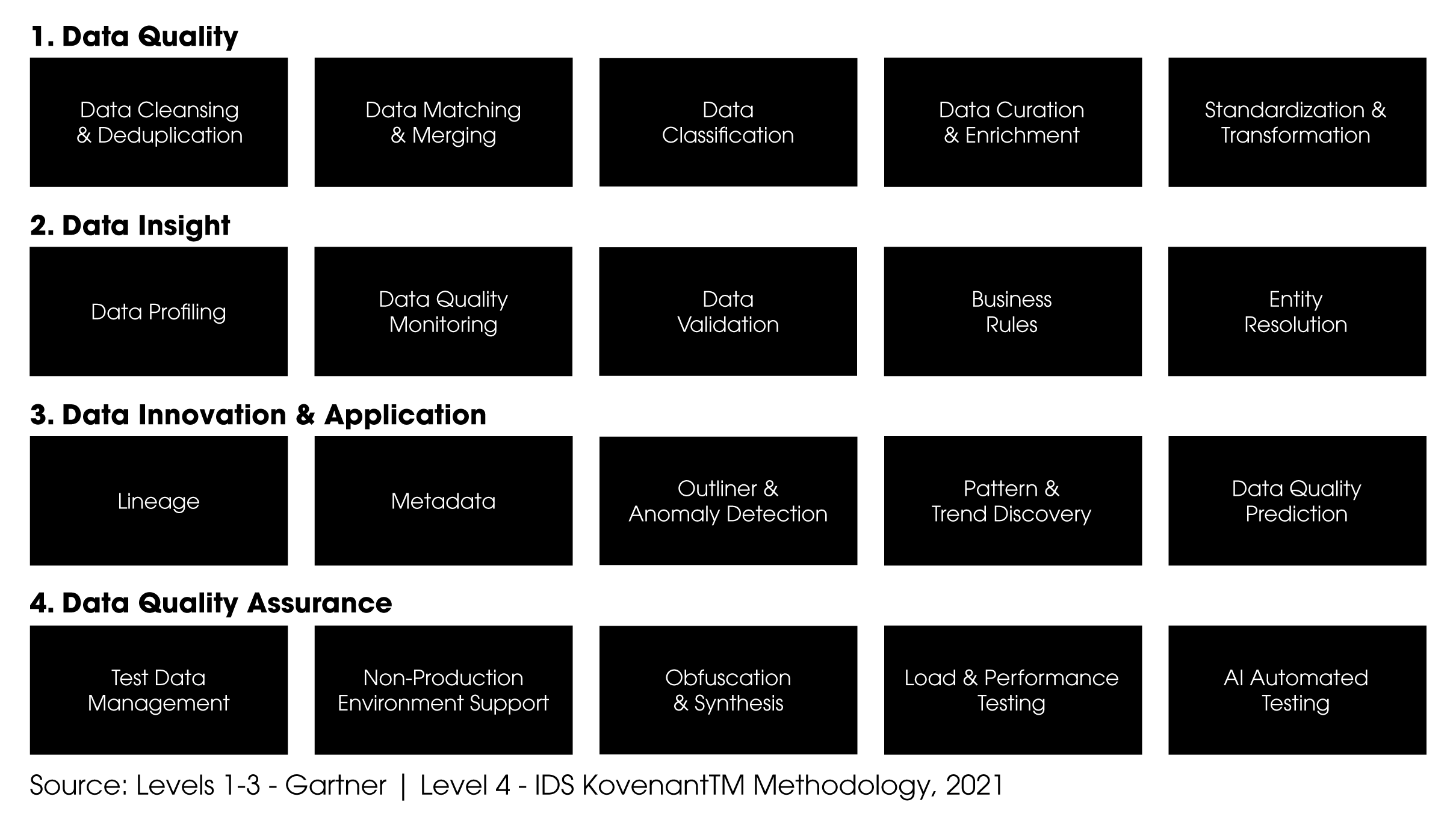 DQM-Chart